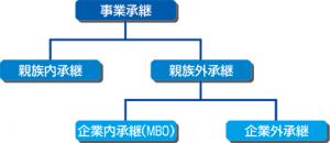 事業承継の分類